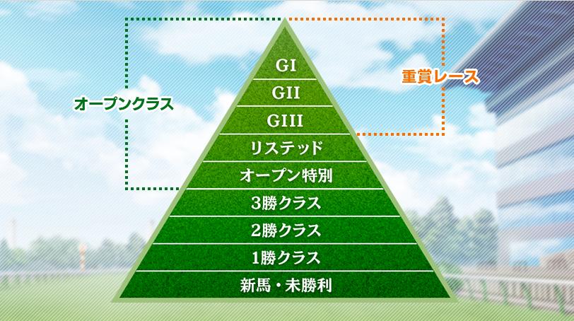 GIへの道